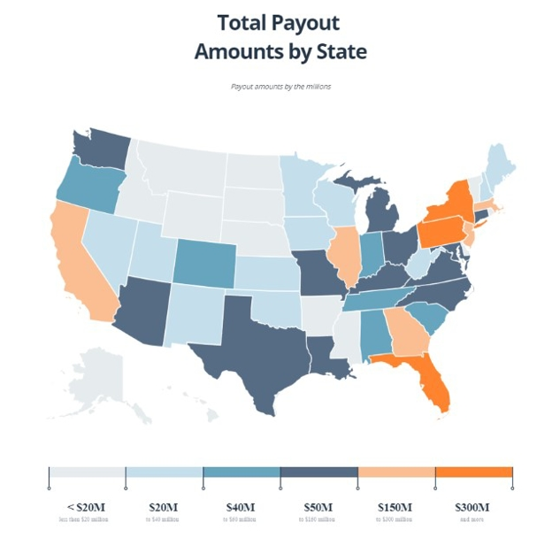 Graph of total payouts by state